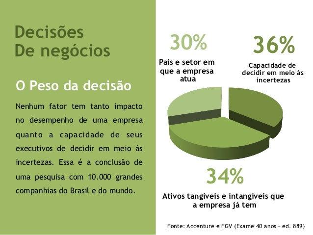 DecisõesDe negócios                           30%                          36%                                    País e s...