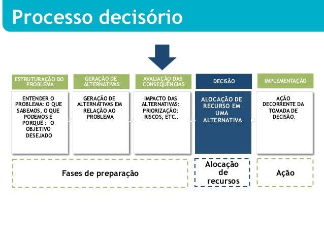 Processo decisórioESTRUTURAÇÃO DO     GERAÇÃO DE      AVALIAÇÃO DAS       DECISÃO     IMPLEMENTAÇÃO    PROBLEMA        ALT...