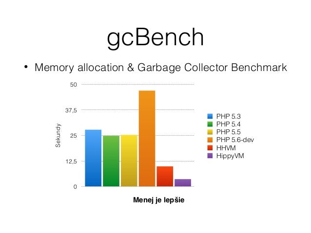 Requestspersecond 0 45 90 135 180 PHP 5.3 PHP 5.3-APC PHP 5.4 PHP 5.5-OpCache PHP 5.6-OpCache HHVM Wordpress - benchmark V...