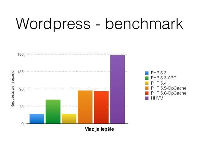 Čo sa do testu nezmestilo • JPHP - Kompilátor PHP do JVM, 2-10x rýchlejší ako čisté PHP, kompatibilné s PHP 5.4 • Zephir -...