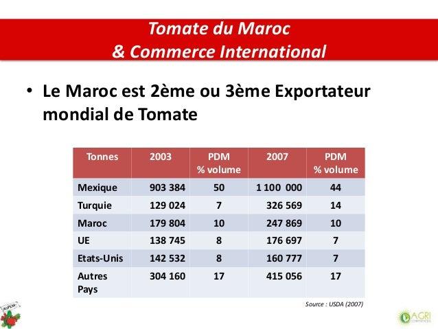 • Le Maroc est 2ème ou 3ème Exportateur mondial de Tomate Tonnes 2003 PDM % volume 2007 PDM % volume Mexique 903 384 50 1 ...