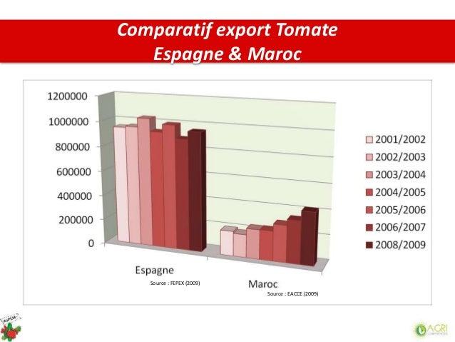 Comparatif export Tomate Espagne & Maroc Source : EACCE (2009) Source : FEPEX (2009)