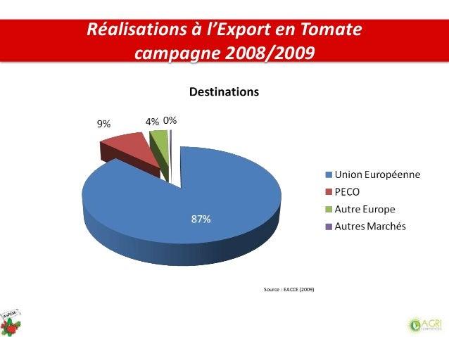 Source : EACCE (2009) Réalisations à l'Export en Tomate campagne 2008/2009