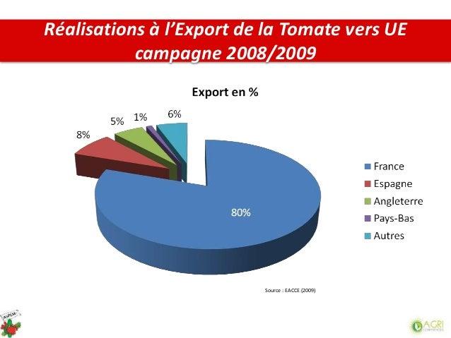 Source : EACCE (2009) Réalisations à l'Export de la Tomate vers UE campagne 2008/2009