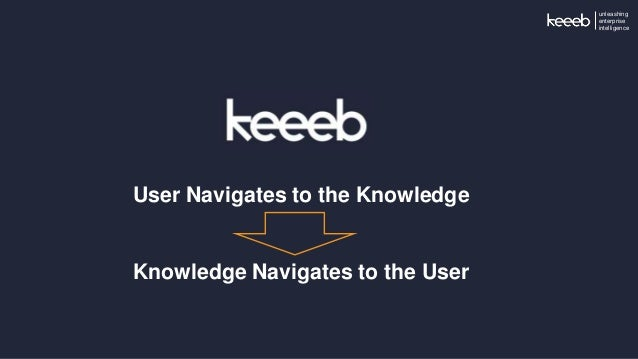 unleashing enterprise intelligence User Navigates to the Knowledge Knowledge Navigates to the User