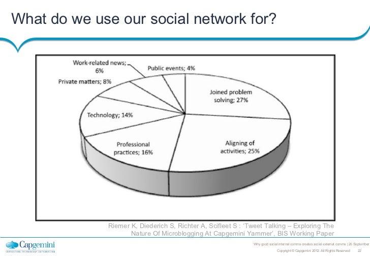 What do we use our social network for?             Riemer K, Diederich S, Richter A, Scifleet S : 'Tweet Talking – Explori...