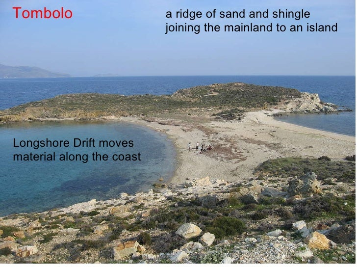Tombolo Longshore Drift moves material along the coast a ridge of sand and shingle joining the mainland to an island