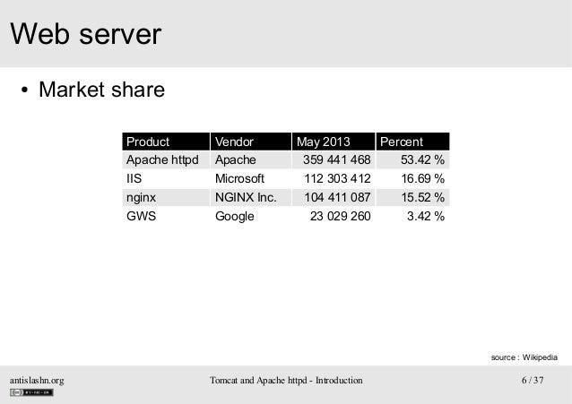 Web server ●  Market share Product  Vendor  May 2013  Percent  Apache httpd  Apache  359 441 468  53.42 %  IIS  Microsoft ...