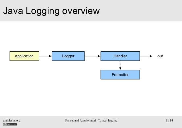 Java Logging overview  application  Logger  Handler  out  Formatter  antislashn.org  Tomcat and Apache httpd - Tomcat logg...