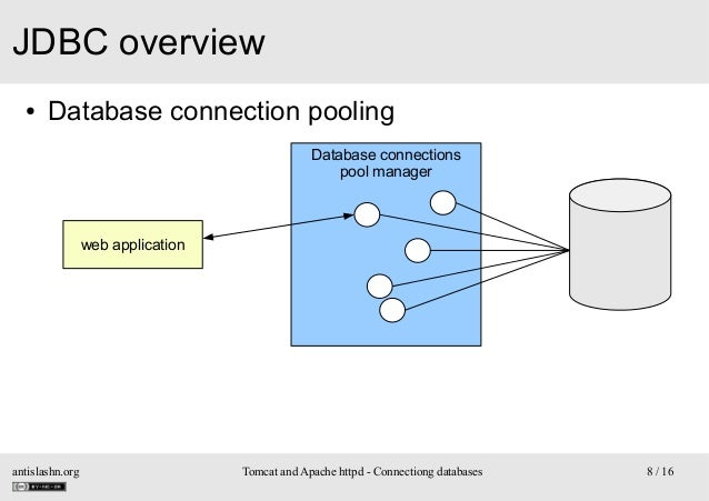 JDBC overview ●  Database connection pooling Database connections pool manager  web application  antislashn.org  Tomcat an...