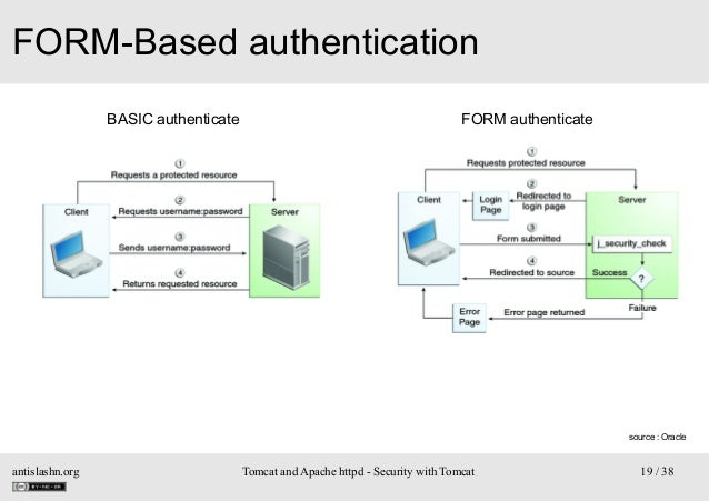 FORM-Based authentication BASIC authenticate  FORM authenticate  source : Oracle  antislashn.org  Tomcat and Apache httpd ...