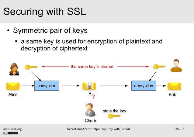 Securing with SSL ●  Symmetric pair of keys ●  a same key is used for encryption of plaintext and decryption of ciphertext...