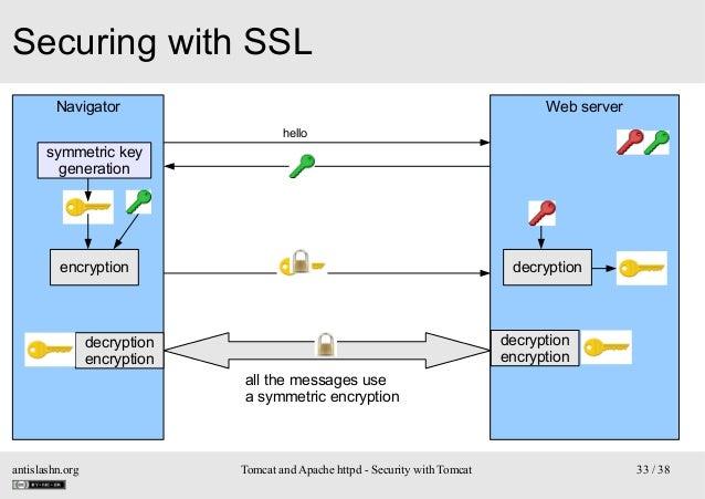 Securing with SSL Navigator  Web server hello  symmetric key generation  encryption  decryption  decryption encryption  de...