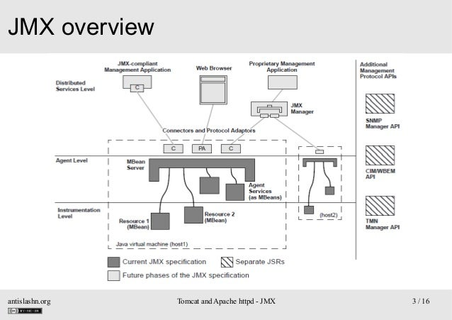 JMX overview  antislashn.org  Tomcat and Apache httpd - JMX  3 / 16