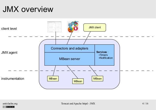 JMX overview JMX client  client level  Connectors and adapters JMX agent  Services: ●Timers ●Notification  MBean server  ...