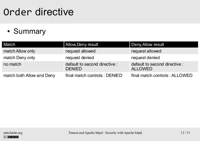 Order directive ●  Summary  Match  Allow,Deny result  Deny,Allow result  match Allow only  request allowed  request allowe...