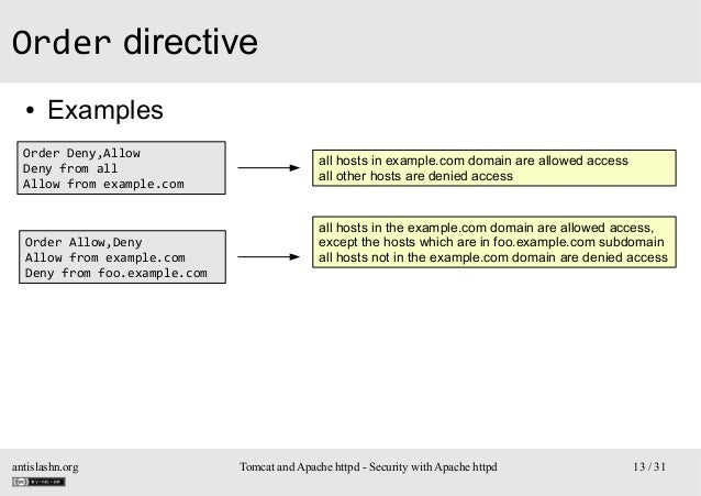 Order directive ●  Examples  Order Deny,Allow Deny from all Allow from example.com  Order Allow,Deny Allow from example.co...
