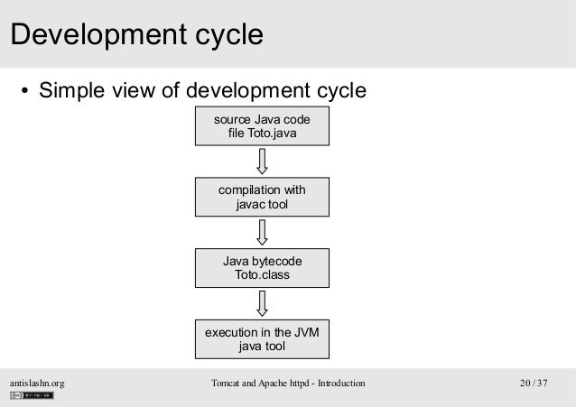 Development cycle ●  Simple view of development cycle source Java code file Toto.java  compilation with javac tool  Java b...