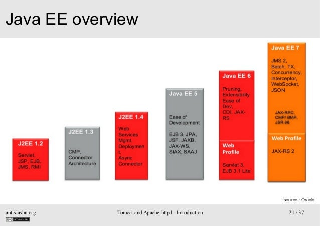 Java EE overview  source : Oracle  antislashn.org  Tomcat and Apache httpd - Introduction  21 / 37