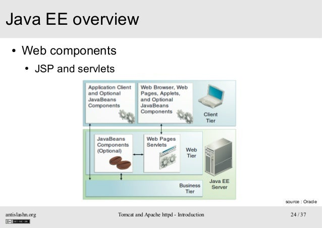 Java EE overview ●  Web components ●  JSP and servlets  source : Oracle  antislashn.org  Tomcat and Apache httpd - Introdu...