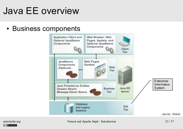 Java EE overview ●  Business components  Enterprise Information System  source : Oracle  antislashn.org  Tomcat and Apache...