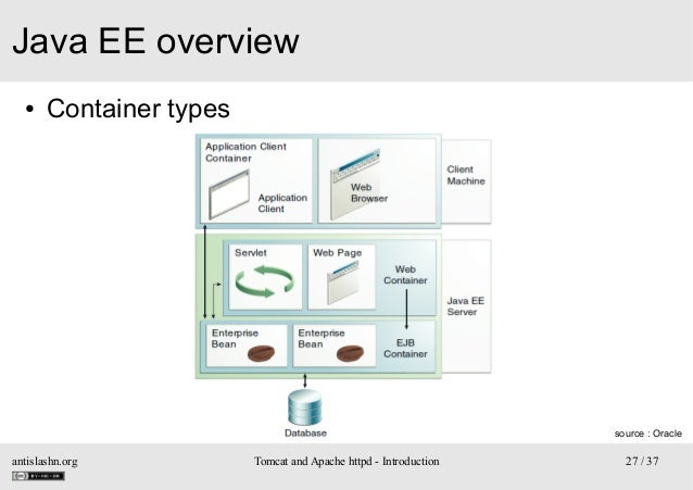 Java EE overview ●  Container types  source : Oracle  antislashn.org  Tomcat and Apache httpd - Introduction  27 / 37