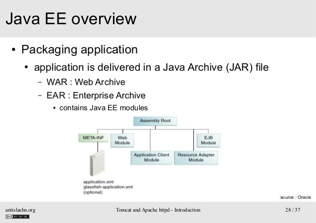 Java EE overview ●  Packaging application ●  application is delivered in a Java Archive (JAR) file – –  WAR : Web Archive ...