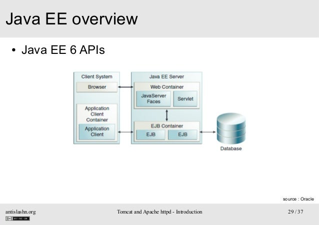 Java EE overview ●  Java EE 6 APIs  source : Oracle  antislashn.org  Tomcat and Apache httpd - Introduction  29 / 37