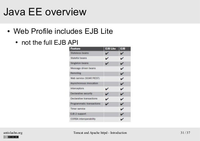 Java EE overview ●  Web Profile includes EJB Lite ●  not the full EJB API  antislashn.org  Tomcat and Apache httpd - Intro...