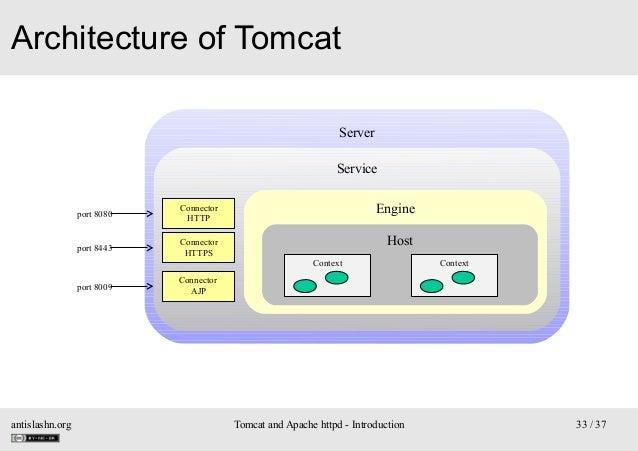 Architecture of Tomcat Server Service port 8080  Connector HTTP  Engine  port 8443  Connector HTTPS  Host Context  port 80...
