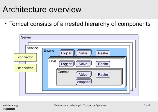 Architecture overview ●  Tomcat consists of a nested hierarchy of components Server Service connector connector  Engine  L...
