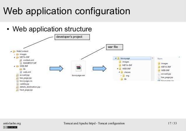 Web application configuration ●  Web application structure developer's project war file  antislashn.org  Tomcat and Apache...