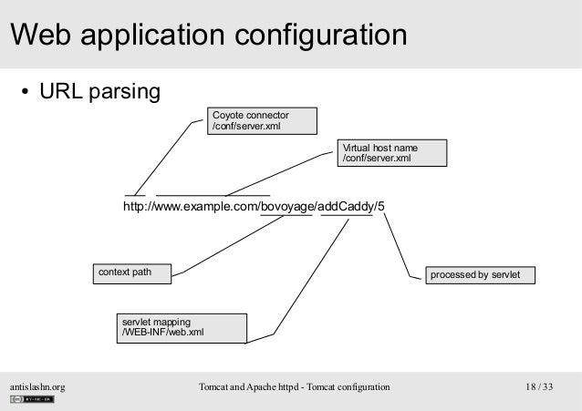 Web application configuration ●  URL parsing Coyote connector /conf/server.xml Virtual host name /conf/server.xml  http://...