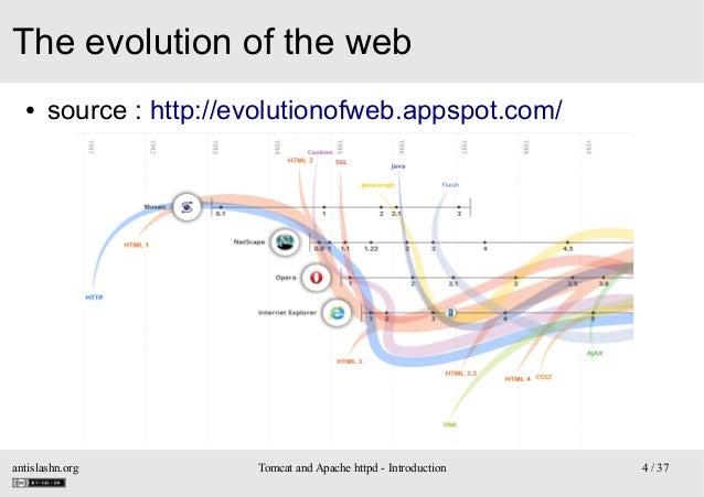 The evolution of the web ●  source : http://evolutionofweb.appspot.com/  antislashn.org  Tomcat and Apache httpd - Introdu...