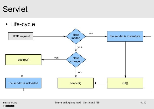Servlet ●  Life-cycle class loaded  HTTP request  no  the servlet is instantiate  yes  destroy()  yes  class changed  no  ...