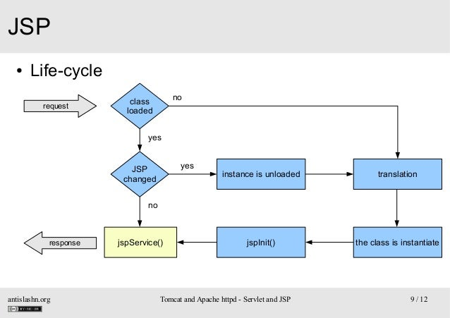 JSP ●  Life-cycle request  no  class loaded yes  yes  JSP changed  instance is unloaded  translation  jspInit()  the class...