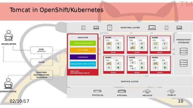 TM 1002/10/17 Tomcat in OpenShift/KubernetesTomcat in OpenShift/Kubernetes