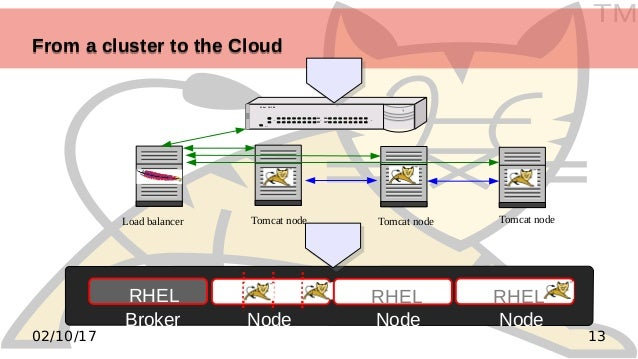TM 1302/10/17 From a cluster to the CloudFrom a cluster to the Cloud RHEL RHEL Broker Node Node Node RHEL ! Power COL 1 2 ...