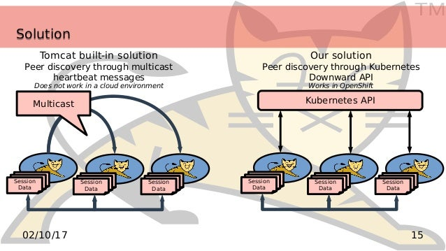 TM 1502/10/17 SolutionSolution Tomcat built-in solution Peer discovery through multicast heartbeat messages Does not work ...