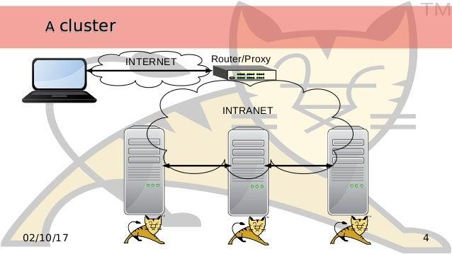 TM 402/10/17 AA clusterclusterAA clustercluster INTERNET INTRANET Router/Proxy