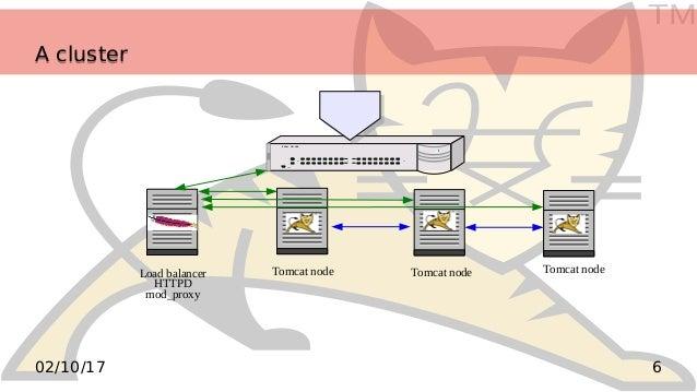 TM 602/10/17 A clusterA cluster ! Power COL 1 2 3 4 5 6 7 8 1 2 3 6 25 50 8012 100 10 Ether 10/100 Load balancer HTTPD mod...