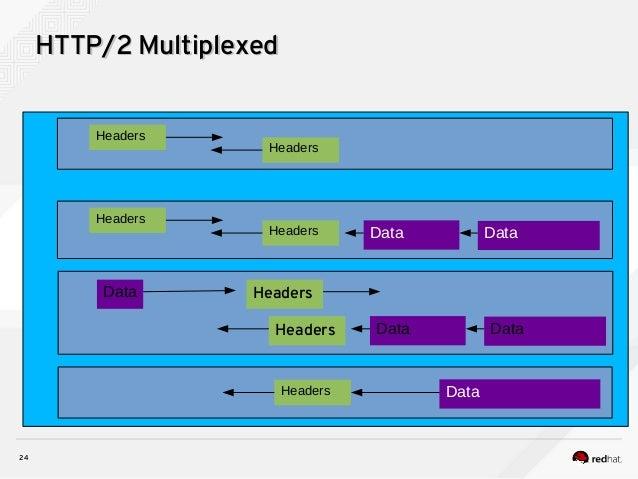 24 HTTP/2 MultiplexedHTTP/2 Multiplexed Headers Data Headers Headers Headers Data Data Headers Data Data HeadersData Heade...