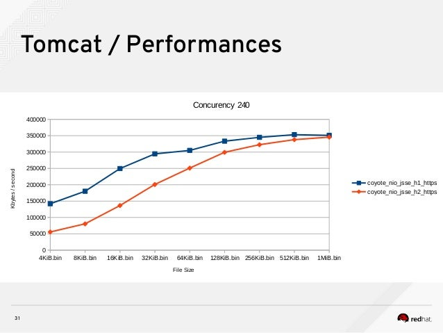 31 Tomcat / Performances 4KiB.bin 8KiB.bin 16KiB.bin 32KiB.bin 64KiB.bin 128KiB.bin 256KiB.bin 512KiB.bin 1MiB.bin 0 50000...