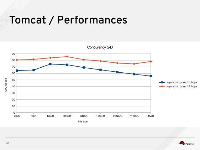 32 Tomcat / Performances 4KiB 8KiB 16KiB 32KiB 64KiB 128KiB 256KiB 512KiB 1MiB 0 10 20 30 40 50 60 70 80 90 Concurency 240...