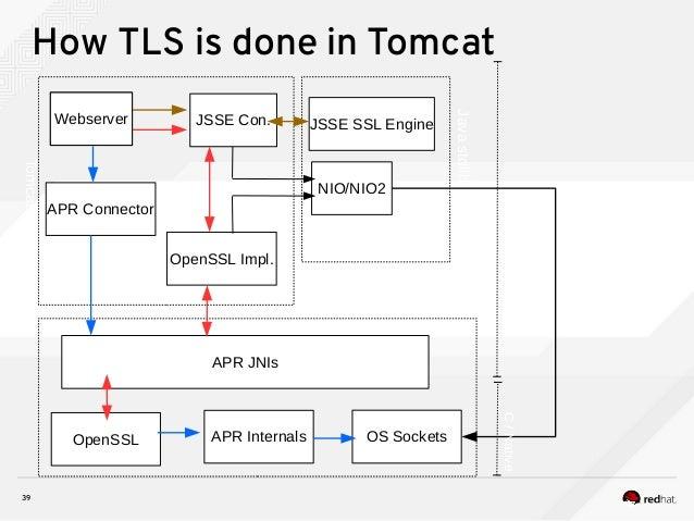 39 How TLS is done in Tomcat Tomcat JSSE Con. Javastdlib JSSE SSL Engine NIO/NIO2 Tomcat Native APR JNIs Webserver APR Int...