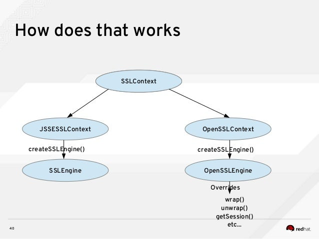 40 How does that works SSLContext JSSESSLContext OpenSSLContext SSLEngine SSLContext OpenSSLEngine createSSLEngine() creat...