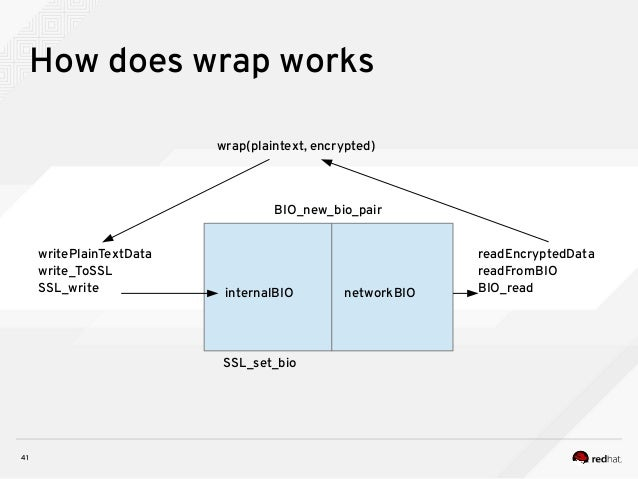 41 How does wrap works wrap(plaintext, encrypted) internalBIO networkBIO BIO_new_bio_pair SSL_set_bio writePlainTextData w...