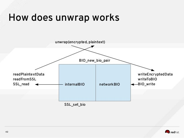 42 How does unwrap works unwrap(encrypted, plaintext) internalBIO networkBIO BIO_new_bio_pair SSL_set_bio writeEncryptedDa...