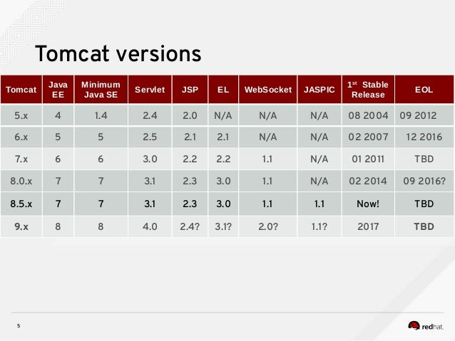 5 Tomcat versions Tomcat Java EE Minimum Java SE Servlet JSP EL WebSocket JASPIC 1st Stable Release EOL 5.x 4 1.4 2.4 2.0 ...