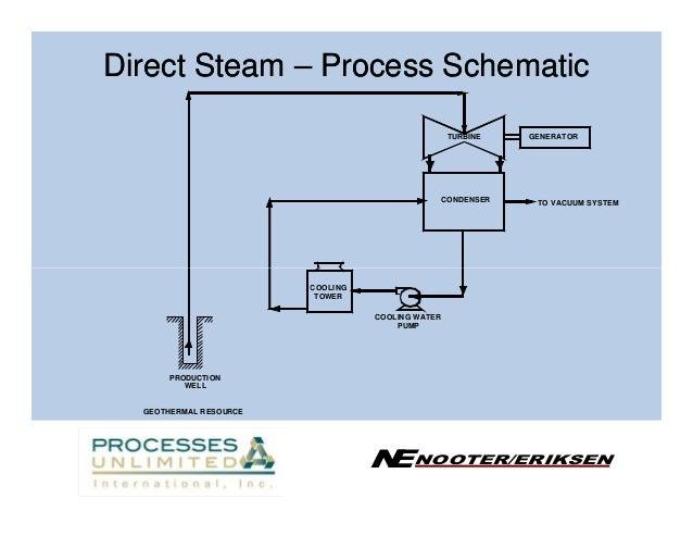 Geothermal power plant block diagram block and schematic diagrams geothermal power plant design rh slideshare net building a geothermal power plant block diagram of geothermal ccuart Choice Image